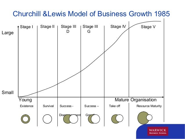 four stages of growth Jesusmore & more stage 2: growing in christ the people in this stage of spiritual growth have a per-sonal relationship with christ through the power of the.
