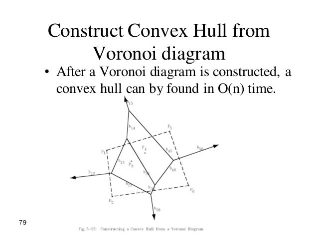 Lecture25 1 1 79 79 construct convex hull from voronoi diagram ccuart Choice Image