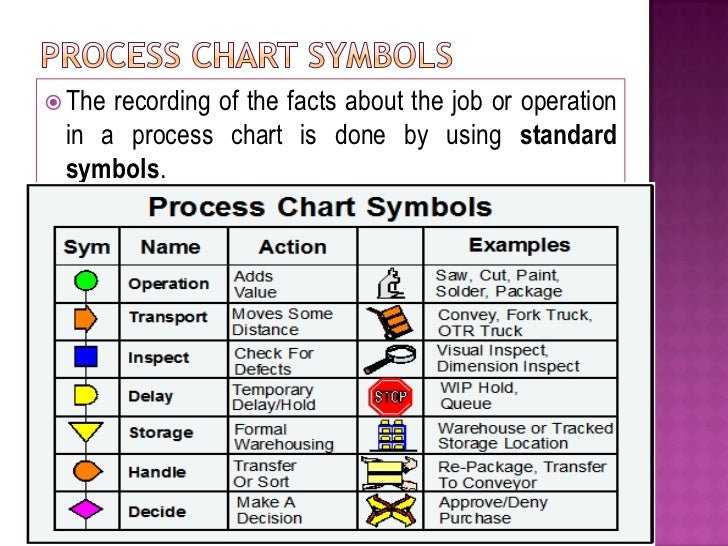 Lecture 2 process charts work study
