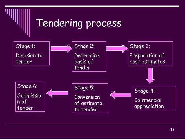 29 Tendering process Stage 2: Determine basis of tender Stage 1: Decision to tender Stage 3: Preparation of cost estimates...