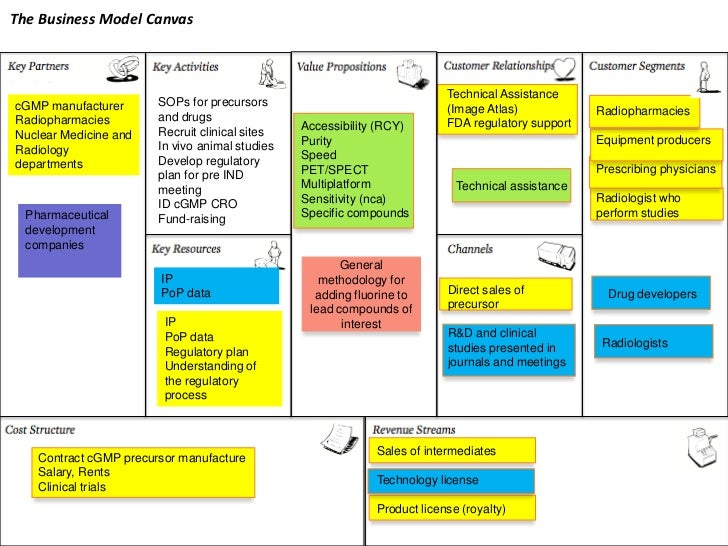 The Business Model Canvas Technical