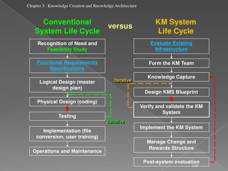 Lecture 3 knowledge creation and knowledge management architecture 27 malvernweather Gallery