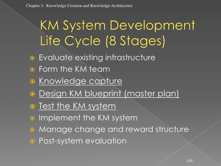 Lecture 3 knowledge creation and knowledge management architecture 29 malvernweather Gallery