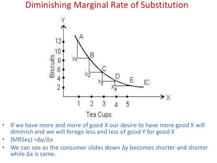 what is marginal rate of substitution