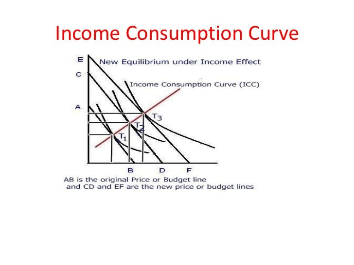 share of consumer income devoted to a good Consumer goods can substitute each other, although usually imperfectly which suggests that consumer economizes on attention and time devoted to choice, the consumer structures its decision even if the consumer has sufficient income to buy two goods.