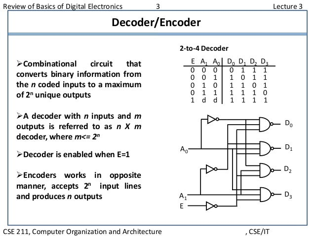 Review of Basics of Digital Electronics 3 Lecture 3 CSE 211, Computer Organization and Architecture , CSE/IT Decoder/Encod...
