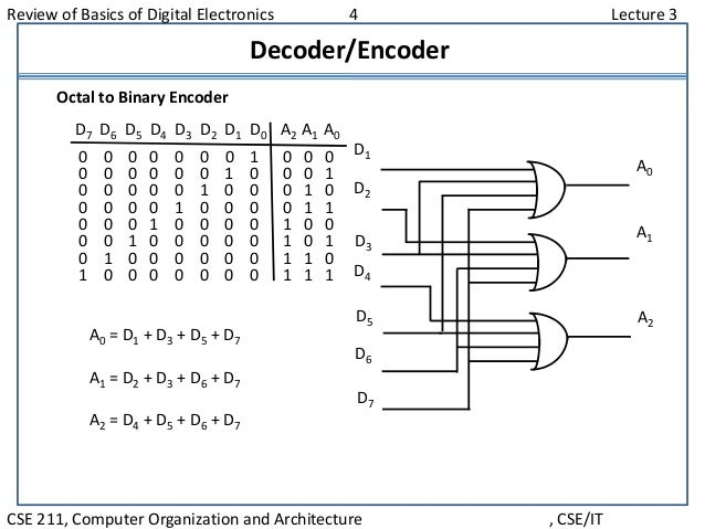 Review of Basics of Digital Electronics 4 Lecture 3 CSE 211, Computer Organization and Architecture , CSE/IT Decoder/Encod...