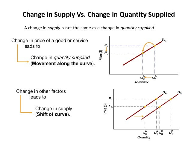 movement and shift along demand and supply curve essay Movement along the supply curve is driven solely by price a supplier is driven to put more product on the market at a higher price, and a supplier is driven to put.