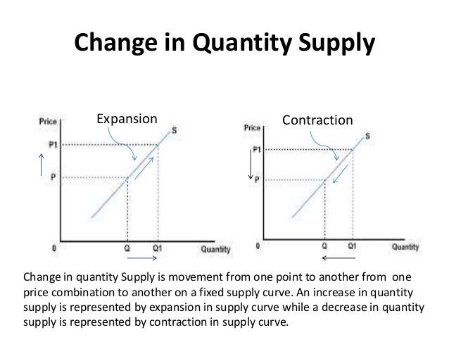 Change In Supply Curve Lecture3