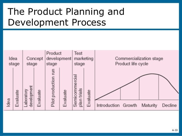 Creativity and the business idea for The product development company