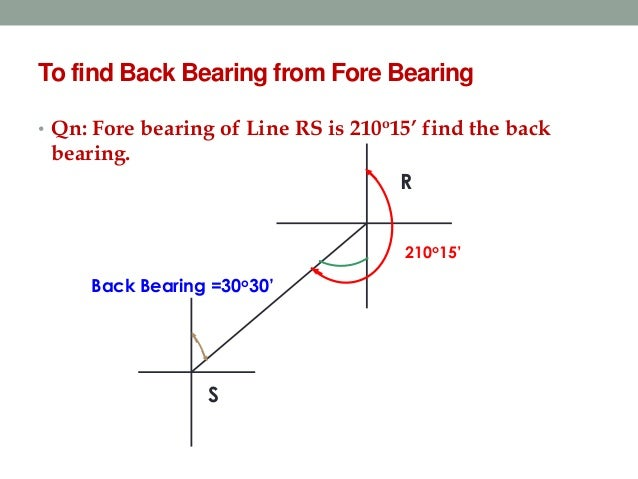 Image result for fIND THE BEARING OF