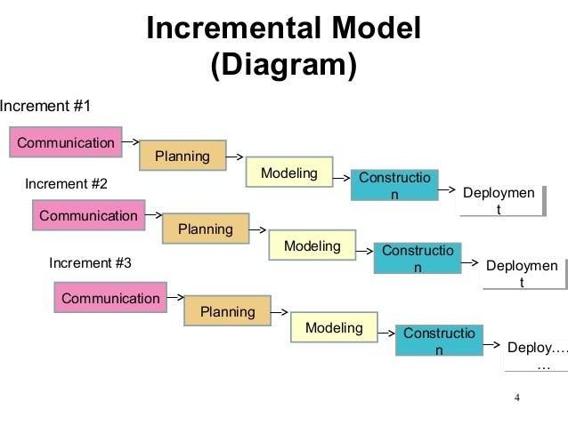 agile development agile process models