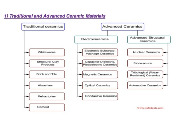 1) Traditional and Advanced Ceramic Materials