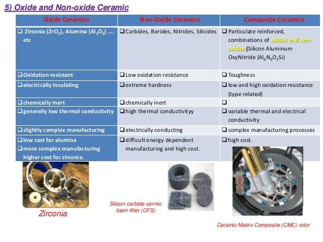 Zirconia Silicon carbide cermic foam filter (CFS) Ceramic Matrix Composite (CMC) rotor Oxide Ceramics Non-Oxide Ceramics C...