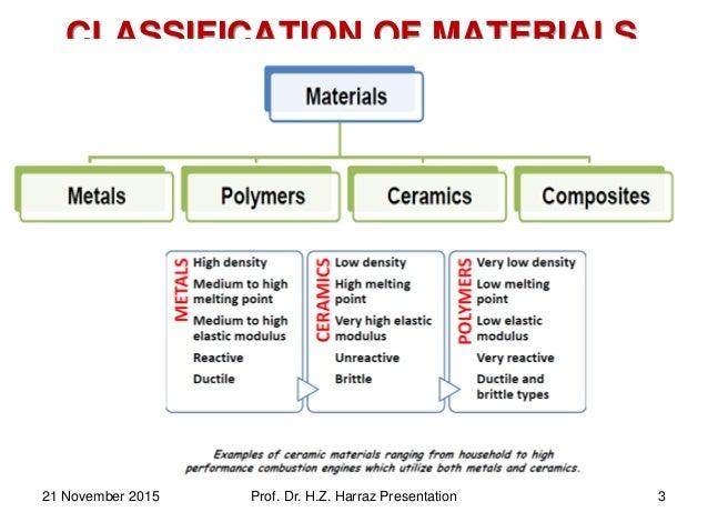 CLASSIFICATION OF MATERIALS 21 November 2015 Prof. Dr. H.Z. Harraz Presentation 3
