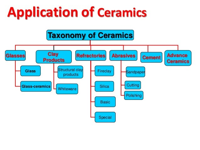 APPLICATION AND PROCESSING OF CERAMICS 1) Glasses 2) Clay Products 2.1) Structural clay product 2.2) Whitewares 3) Refract...