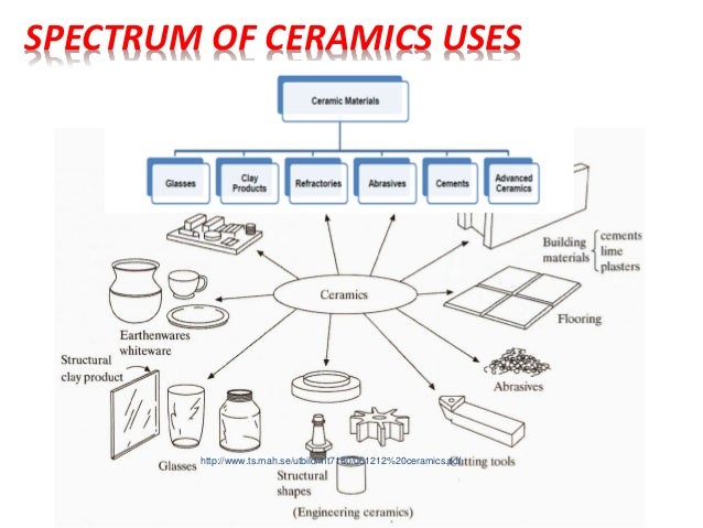 SPECTRUM OF CERAMICS USES http://www.ts.mah.se/utbild/mt7150/051212%20ceramics.pdf