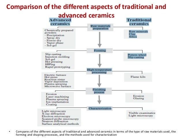 Comparison of the different aspects of traditional and advanced ceramics • Compares of the different aspects of traditiona...