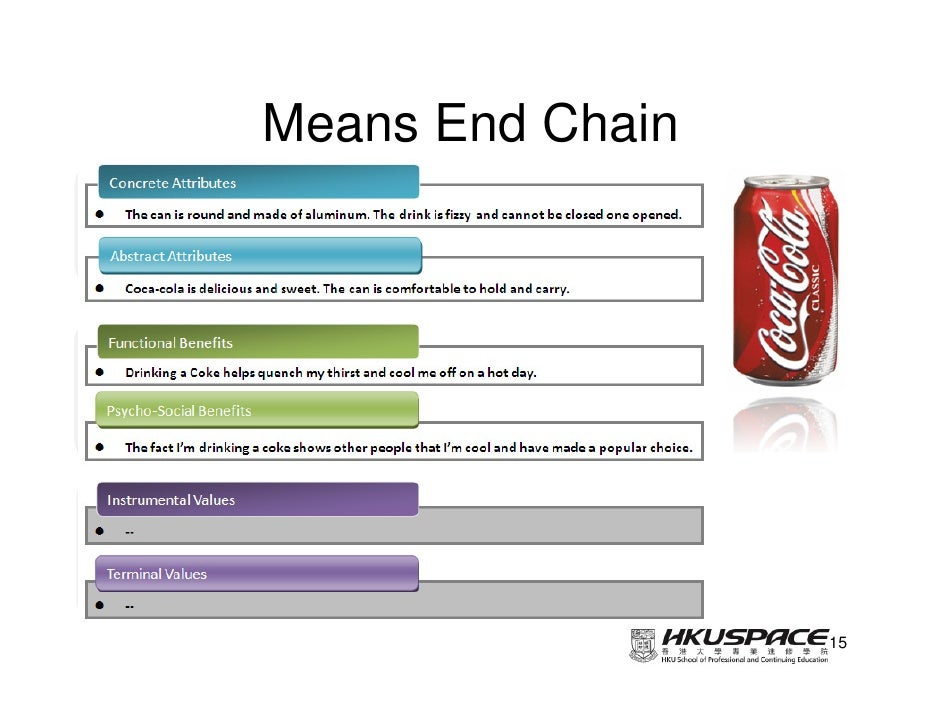 means end chain model relating to The authors discuss methodological issues regarding interviewing and coding, present applications of the means-end approach to marketing and advertising problems, and describe the conceptual foundations of the means-end approach.