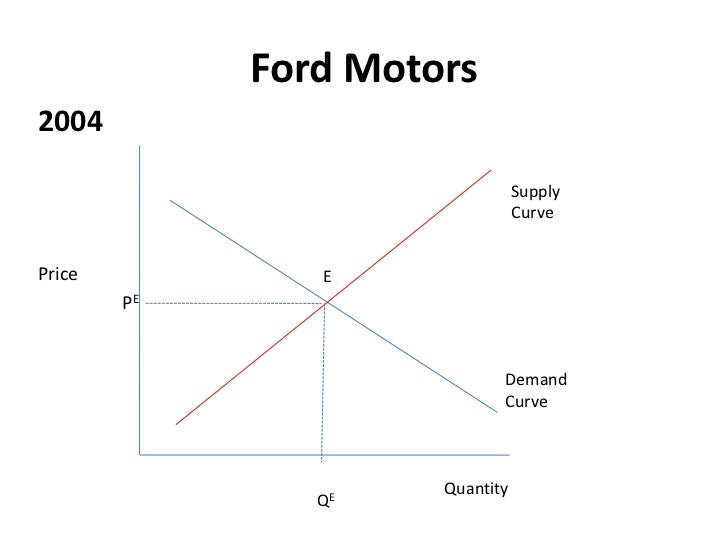 price elasticity of demand of ford motors Price equilibrium for automobiles using demand and supply and when the demand is law, the price of cars falls down until price elasticity of demand is the.