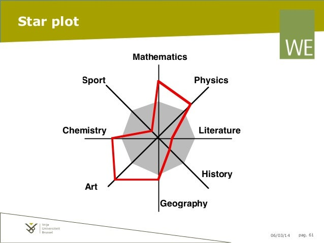 Information Visualization Representation