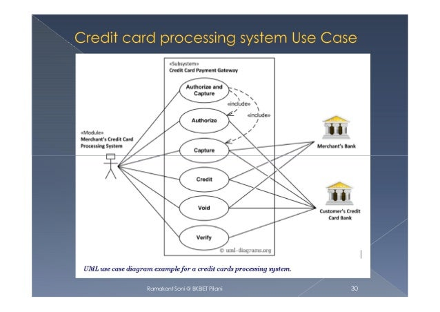 use case diagram uml diagram 2 rh slideshare net Credit Card Processing Flowchart Credit Card Processing Process Flow