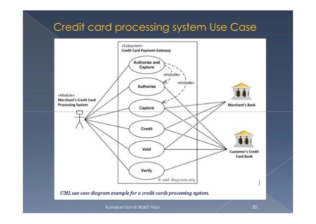 Use Case diagram-UML diagram-2