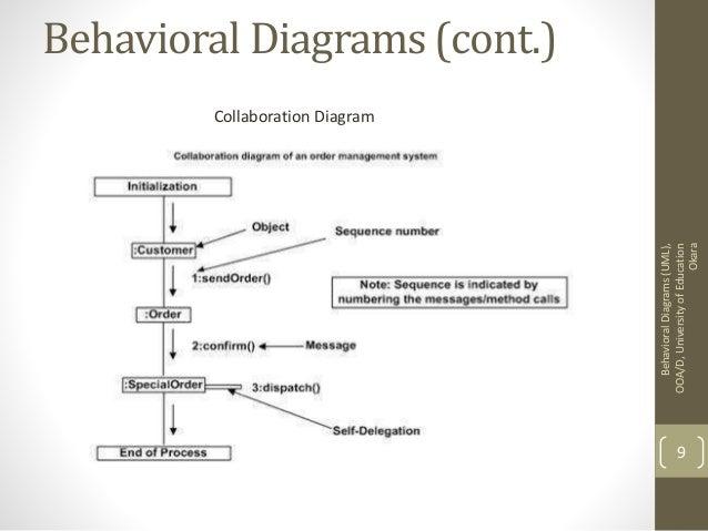 behavioral diagrams