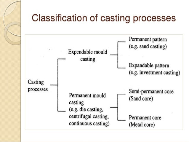 Metal Casting processes including pattern making and mold
