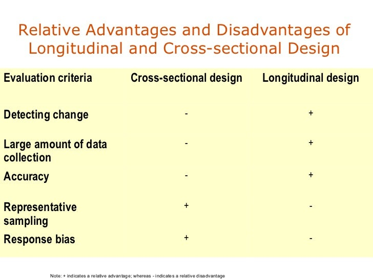 Advantages and Disadvantages of Longitudinal Studies (and ...