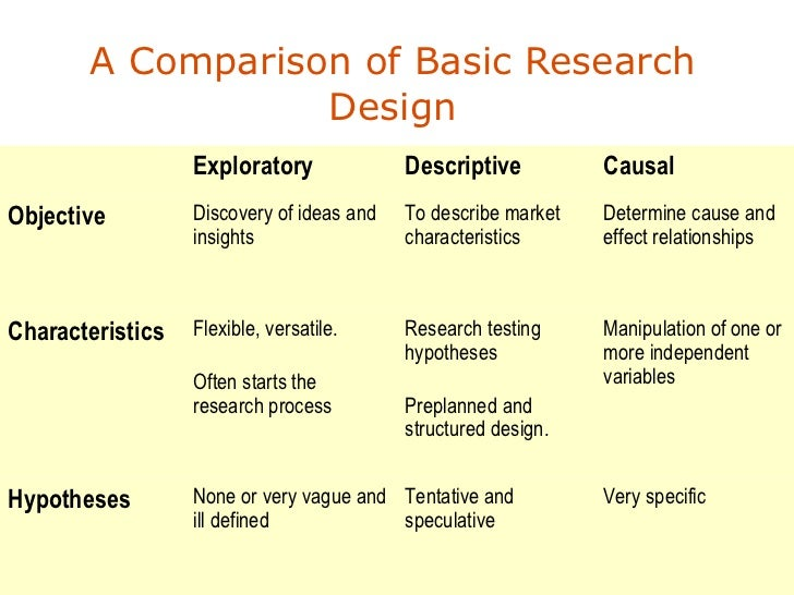 exploratory vs descriptive research Research design and exploratory research assist prof dr Özge Özgen research methodology exploratory research descriptive research.