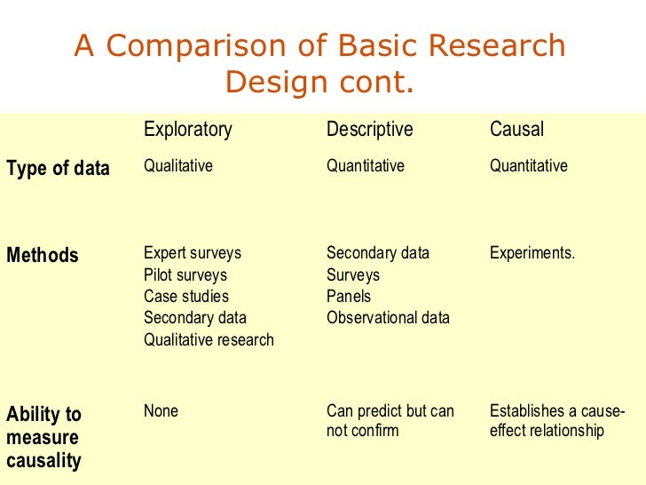Characteristics Of Research Design Pdf