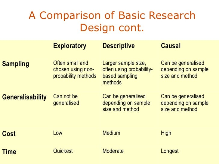 research design example