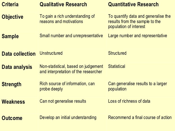 "qualitative method research paper Qualitative research is a method of inquiry that stresses on the ""why and ""how of things rather than the ""what, ""where and ""when of things it involves detailed study of a small sample or group examples of qualitative research provide a comprehensive and in-depth understanding of the subject."