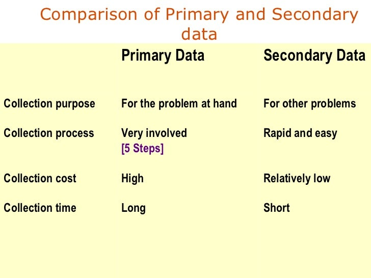 Compare and contrast characteristics of primary and secondary data