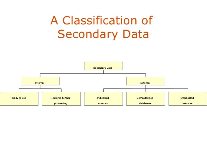 secondary data collection dissertation Writing your dissertation: methodology if you are submitting your dissertation in sections  observational research and secondary data for more information.