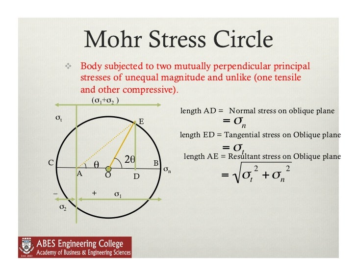 Lecture 3 mohr's circle and theory of failure