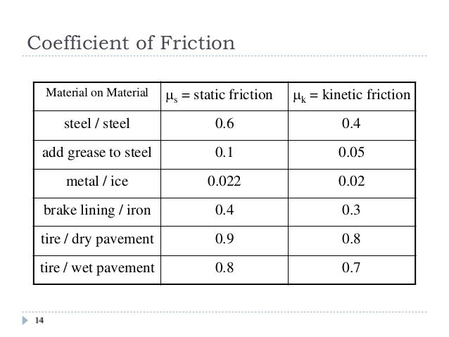 Lecture 3 net force - Dynamic coefficient of friction table ...