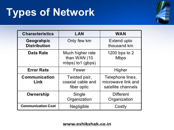 characteristics of wan