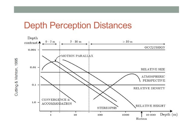 an in depth analysis on human perception Depth perception is concerned with why we see objects in 3d rather than as flat, and how this is accomplished this is quite an interesting question if you stop to think about it, because although the eye itself may be a 3d ball, the retina is not, it's flat.