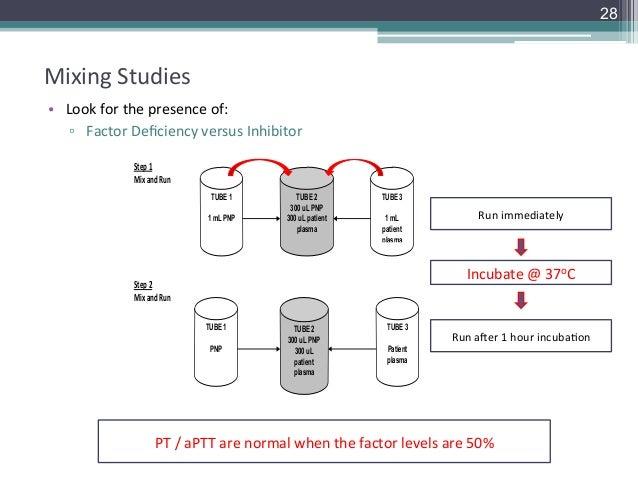 aPTT Mixing Study - Machaon Diagnostics
