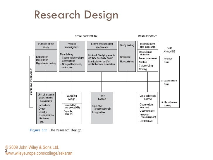 hypothetical research designs Essays - largest database of quality sample essays and research papers on hypothetical research designs.