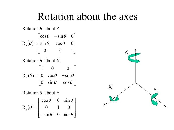 Euler angles to quaternion online dating 6