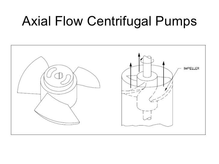 Axial Flow Centrifugal Pumps