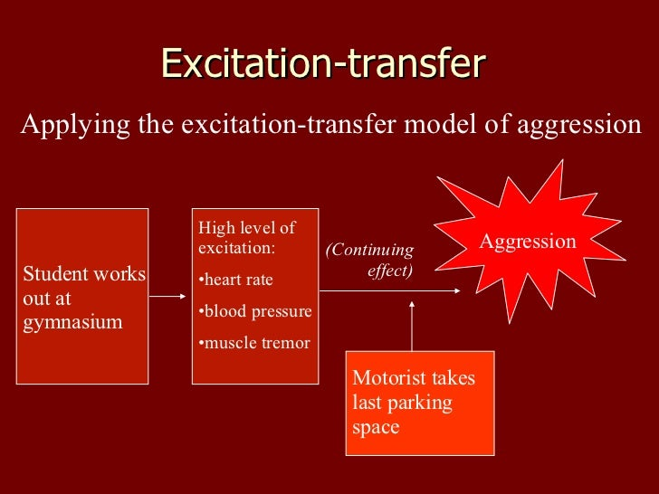 Excitation-transfer  Applying the excitation-transfer model of aggression Student works out at gymnasium <ul><li>High leve...