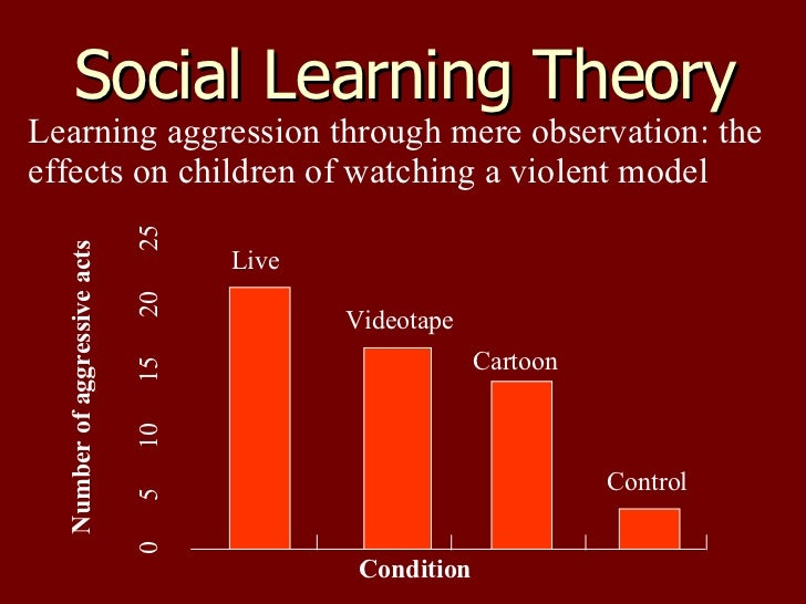 cathartic effects of aggression theories Summarize the effects of testosterone and serotonin on aggression  the greek  philosopher aristotle and was an important part of the theories of sigmund freud   people who believe in the value of catharsis use it because they think that.