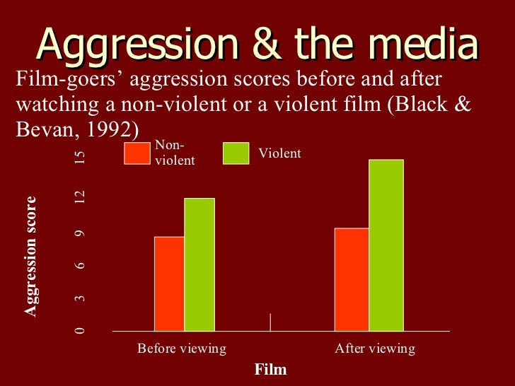 Effect of exposure to media violence and aggressive behavior