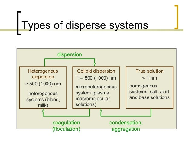 classification of dispersed system pdf