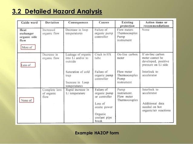 3.2 Detailed Hazard Analysis Example HAZOP form