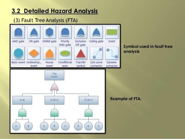 3.2 Detailed Hazard Analysis (3) Fault Tree Analysis (FTA) Symbol used in fault tree analysis Example of FTA.